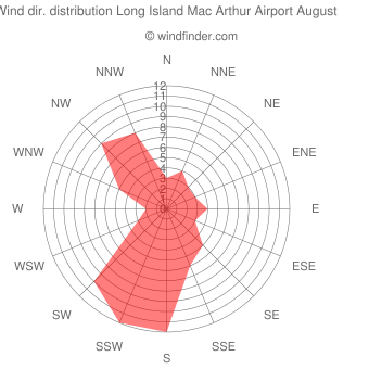 Wind direction distribution Long Island Mac Arthur Airport August