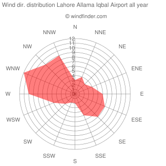 Annual wind direction distribution Lahore Allama Iqbal Airport