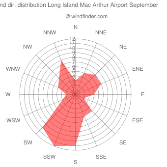Wind direction distribution Long Island Mac Arthur Airport September