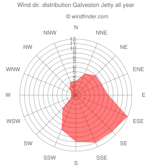 Annual wind direction distribution Galveston Jetty
