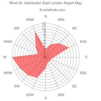 Wind direction distribution East London Airport May