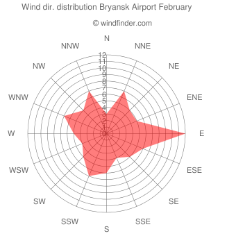 Wind direction distribution Bryansk Airport February