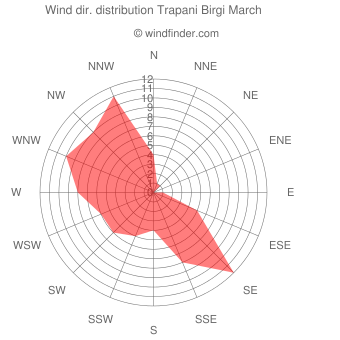 Wind direction distribution Trapani Birgi March