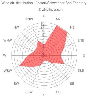 Wind direction distribution Lübstorf/Schweriner See February