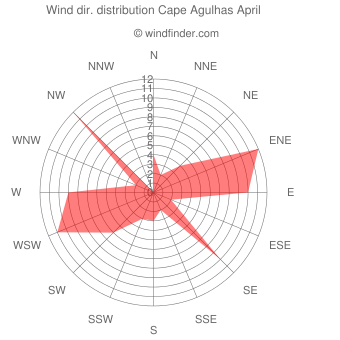 Wind direction distribution Cape Agulhas April