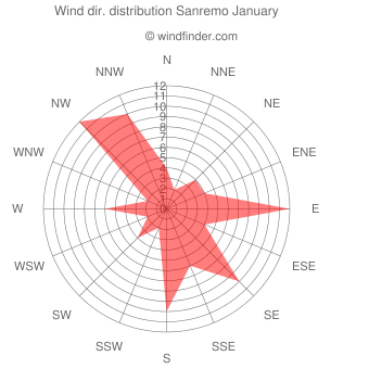 Wind direction distribution Sanremo January