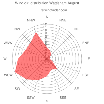 Wind direction distribution Wattisham August