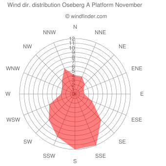 Wind direction distribution Oseberg A Platform November