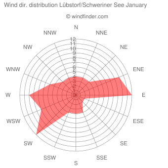 Wind direction distribution Lübstorf/Schweriner See January