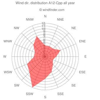 Annual wind direction distribution A12-Cpp