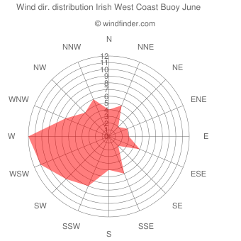 Wind direction distribution Irish West Coast Buoy June