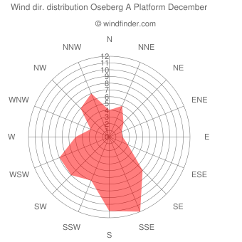 Wind direction distribution Oseberg A Platform December