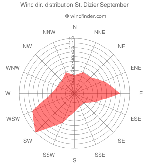 Wind direction distribution St. Dizier September