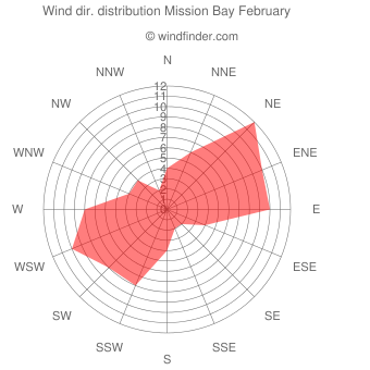 Wind direction distribution Mission Bay February