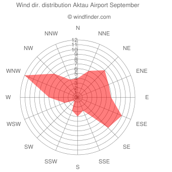 Wind direction distribution Aktau Airport September