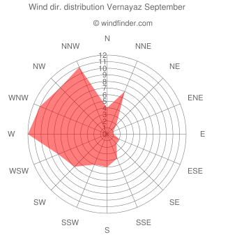Wind direction distribution Vernayaz September