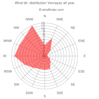 Annual wind direction distribution Vernayaz