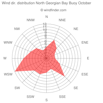 Wind direction distribution North Georgian Bay Buoy October