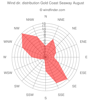 Wind direction distribution Gold Coast Seaway August