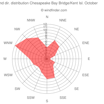 Wind direction distribution Chesapeake Bay Bridge/Kent Isl. October