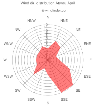 Wind direction distribution Atyrau April