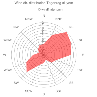 Annual wind direction distribution Taganrog