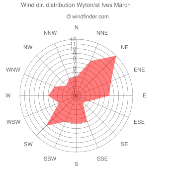 Wind direction distribution Wyton/st Ives March