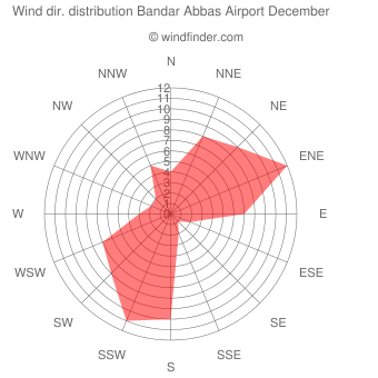 Wind direction distribution Bandar Abbas Airport December