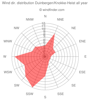 Annual wind direction distribution Duinbergen/Knokke-Heist