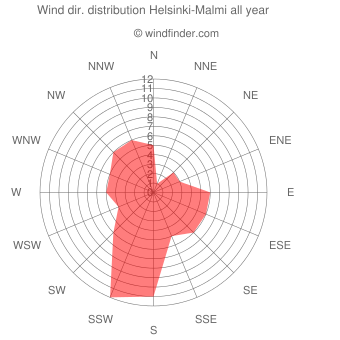 Annual wind direction distribution Helsinki-Malmi