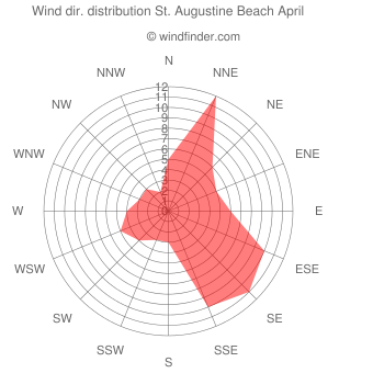 Wind direction distribution St. Augustine Beach April