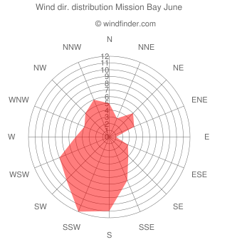 Wind direction distribution Mission Bay June
