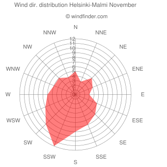 Wind direction distribution Helsinki-Malmi November