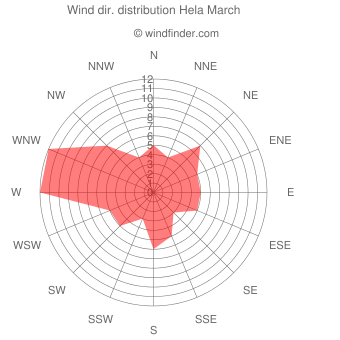 Wind direction distribution Hela March