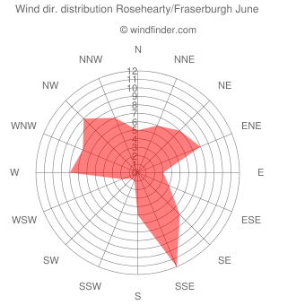 Wind direction distribution Rosehearty/Fraserburgh June