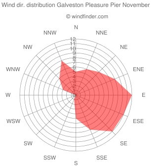 Wind direction distribution Galveston Pleasure Pier November