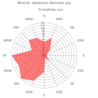 Wind direction distribution Belmullet July
