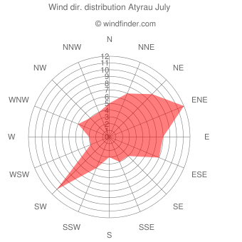 Wind direction distribution Atyrau July