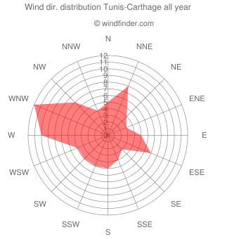 Annual wind direction distribution Tunis-Carthage