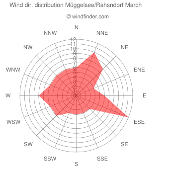 Wind direction distribution Müggelsee/Rahsndorf March