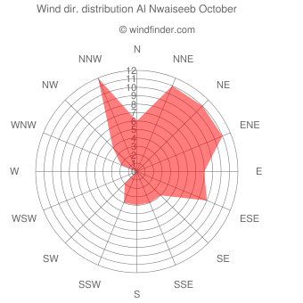 Wind direction distribution Al Nwaiseeb October