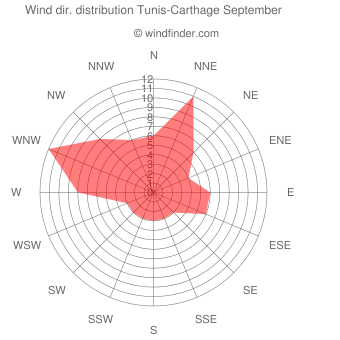 Wind direction distribution Tunis-Carthage September