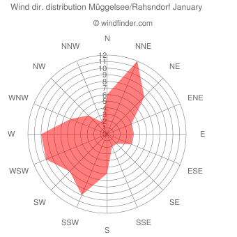 Wind direction distribution Müggelsee/Rahsndorf January
