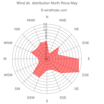 Wind direction distribution North Rona May