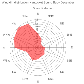 Wind direction distribution Nantucket Sound Buoy December