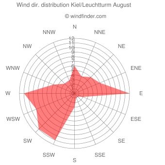 Wind direction distribution Kiel/Leuchtturm August