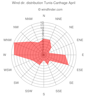 Wind direction distribution Tunis-Carthage April