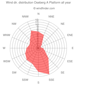 Annual wind direction distribution Oseberg A Platform