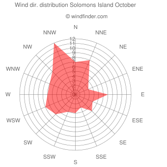 Wind direction distribution Solomons Island October