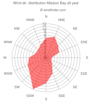 Annual wind direction distribution Mission Bay
